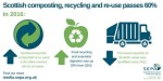 Scottish_composting_recycling_and_re-use_2016